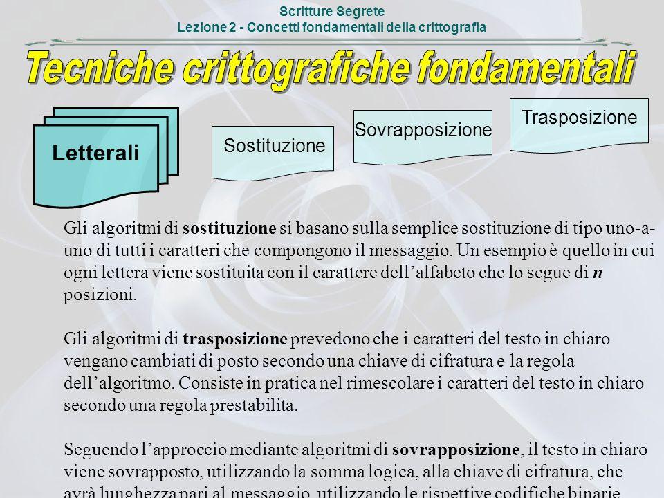 Scritture Segrete Lezione 2 - Concetti fondamentali della crittografia Letterali Sostituzione Trasposizione Sovrapposizione Gli algoritmi di sostituzi