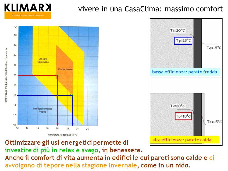 alta efficienza: parete calda bassa efficienza: parete fredda vivere in una CasaClima: massimo comfort Ottimizzare gli usi energetici permette di inve