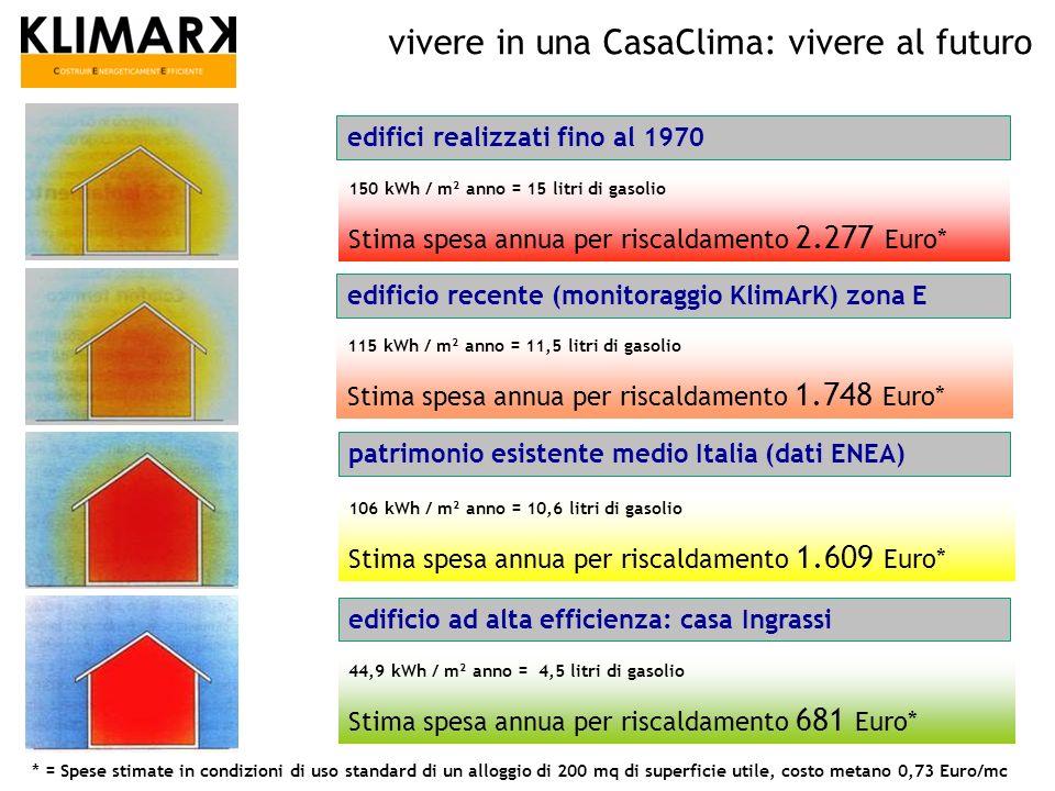 vivere in una CasaClima: massima efficienza Calcolo del fabbisogno termico condotto attraverso le formule di calcolo elaborate dallUfficio Aria e Rumore della Provincia Autonoma di Bolzano (Protocollo CasaClima – KlimaHaus).