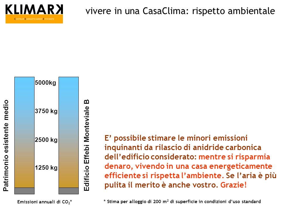 E possibile stimare le minori emissioni inquinanti da rilascio di anidride carbonica delledificio considerato: mentre si risparmia denaro, vivendo in