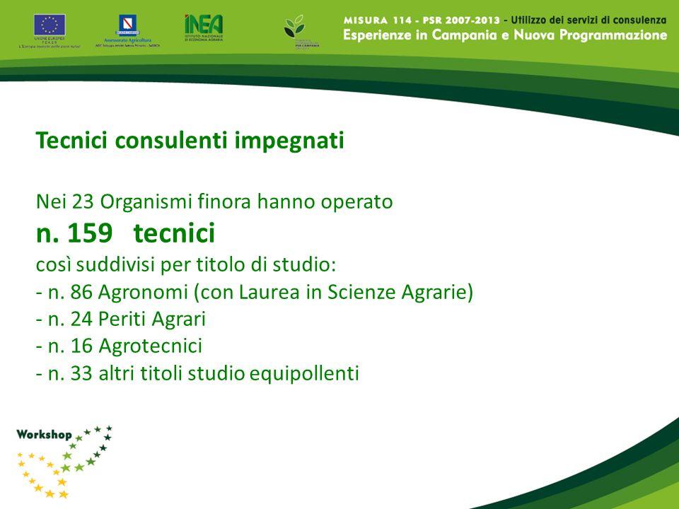 Tecnici consulenti impegnati Nei 23 Organismi finora hanno operato n. 159 tecnici così suddivisi per titolo di studio: - n. 86 Agronomi (con Laurea in