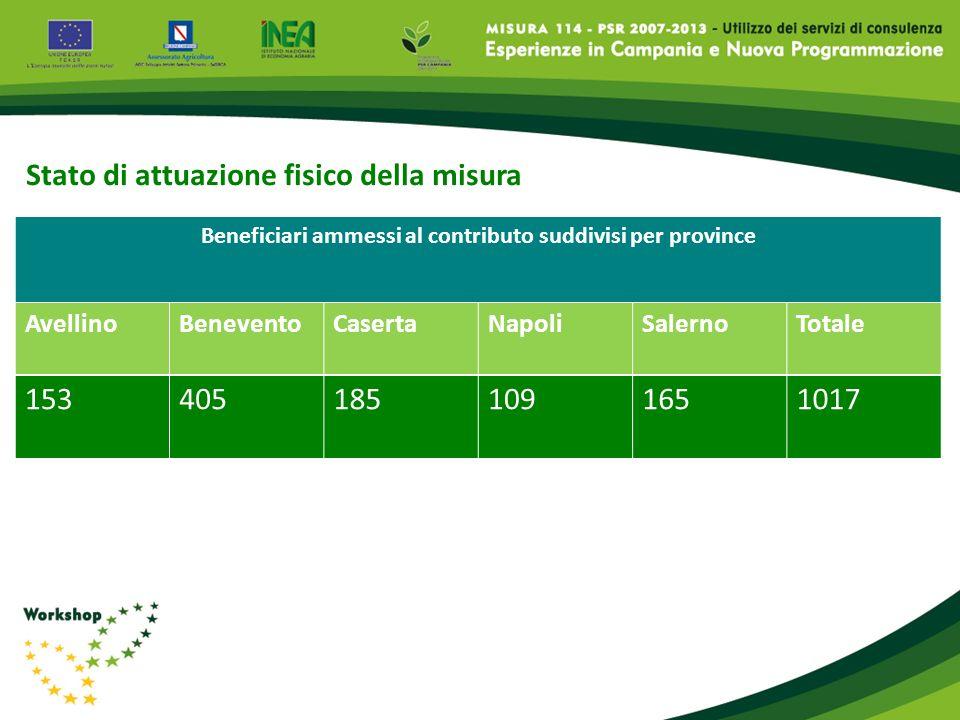 Beneficiari ammessi al contributo suddivisi per province Stato di attuazione fisico della misura AvellinoBeneventoCasertaNapoliSalernoTotale 153405185