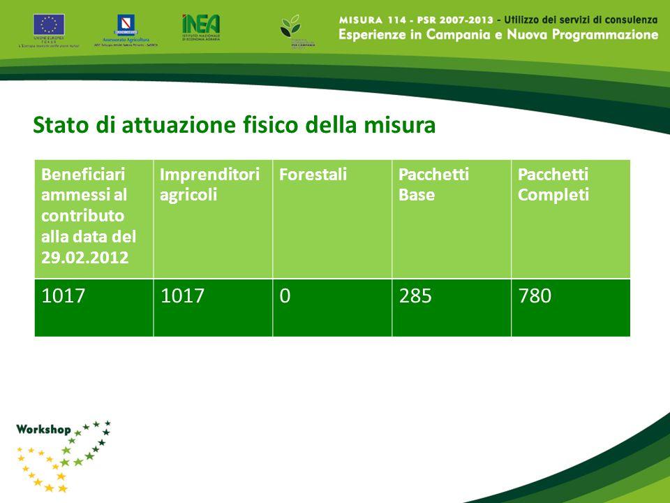 Stato di attuazione fisico della misura Beneficiari ammessi al contributo alla data del 29.02.2012 Imprenditori agricoli ForestaliPacchetti Base Pacch
