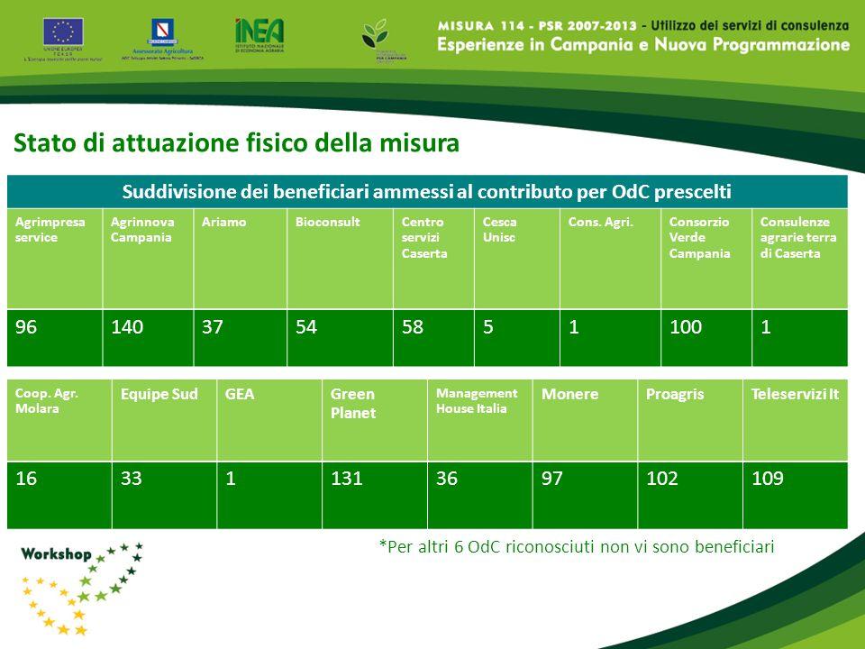 Suddivisione dei beneficiari ammessi al contributo per OdC prescelti Agrimpresa service Agrinnova Campania AriamoBioconsultCentro servizi Caserta Cesc