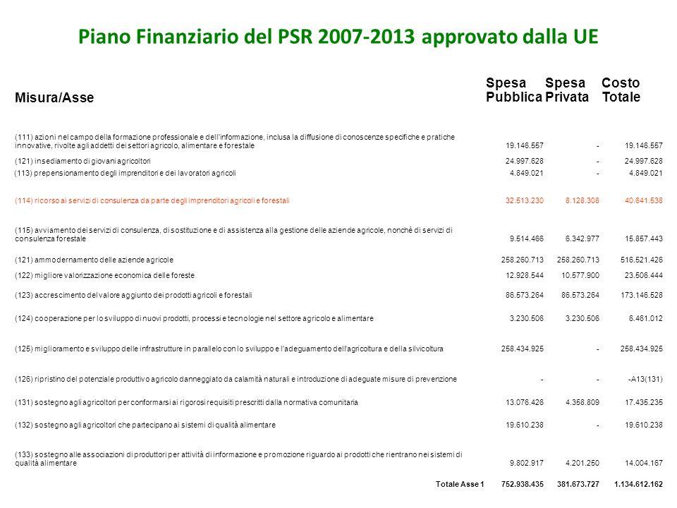 Piano Finanziario del PSR 2007-2013 approvato dalla UE Misura/Asse Spesa Pubblica Spesa Privata Costo Totale (111) azioni nel campo della formazione p