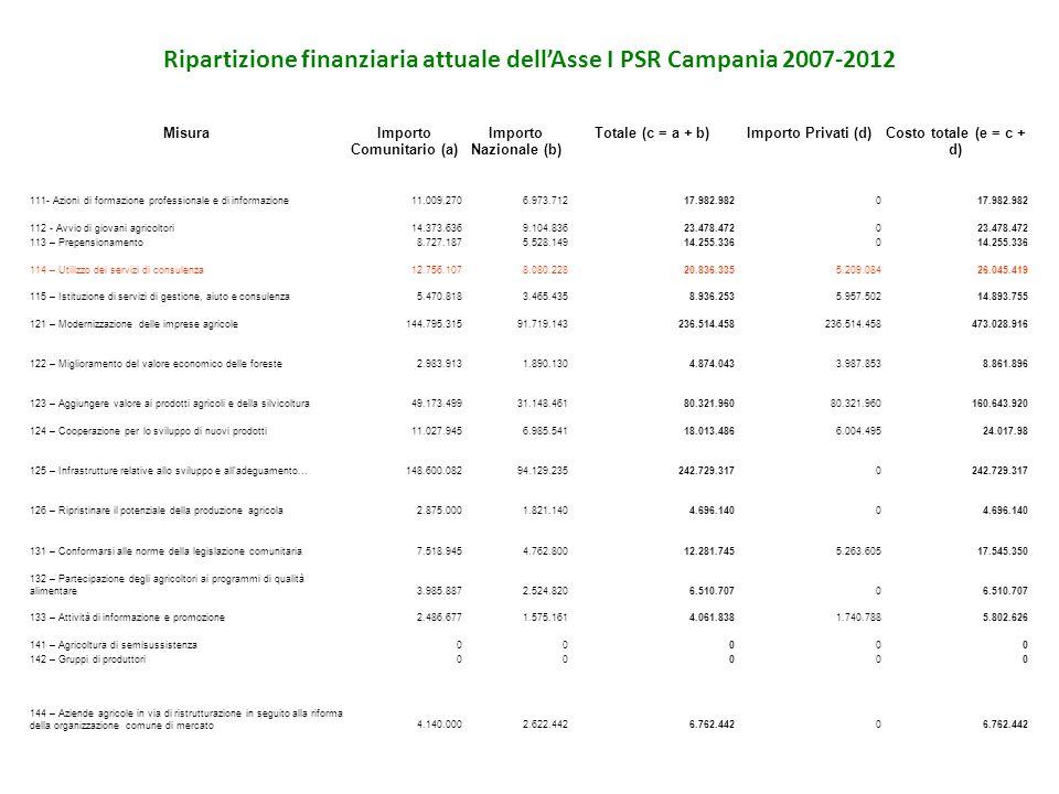 Ripartizione finanziaria attuale dellAsse I PSR Campania 2007-2012 MisuraImporto Comunitario (a) Importo Nazionale (b) Totale (c = a + b)Importo Priva