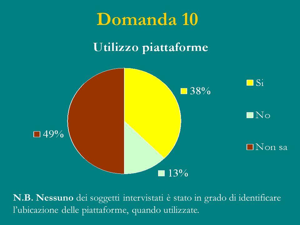 Domanda 10 N.B. Nessuno dei soggetti intervistati è stato in grado di identificare lubicazione delle piattaforme, quando utilizzate.