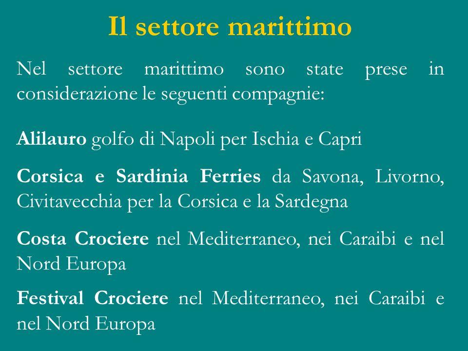 Il settore marittimo Nel settore marittimo sono state prese in considerazione le seguenti compagnie: Alilauro golfo di Napoli per Ischia e Capri Corsi