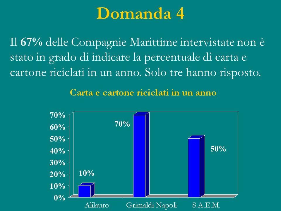 Domanda 4 Il 67% delle Compagnie Marittime intervistate non è stato in grado di indicare la percentuale di carta e cartone riciclati in un anno. Solo