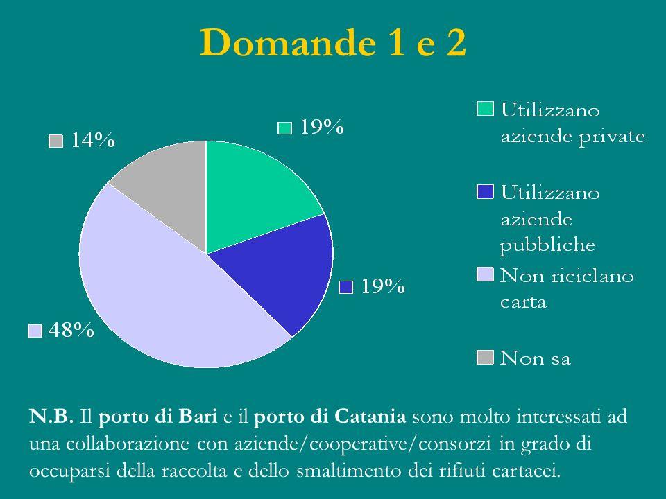 Domande 1 e 2 N.B. Il porto di Bari e il porto di Catania sono molto interessati ad una collaborazione con aziende/cooperative/consorzi in grado di oc