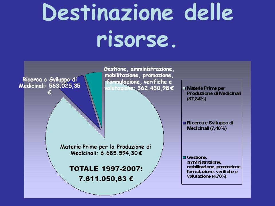 Destinazione delle risorse. Materie Prime per la Produzione di Medicinali: 6.685.594,30 Ricerca e Sviluppo di Medicinali: 563.025,35 Gestione, amminis