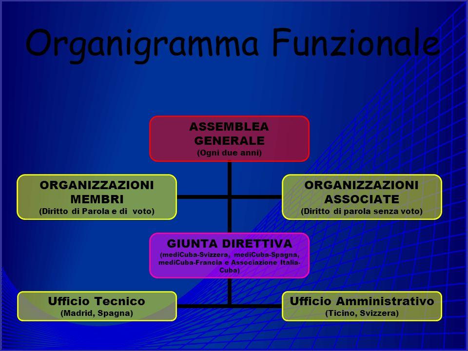 Organigramma Funzionale ASSEMBLEA GENERALE (Ogni due anni) GIUNTA DIRETTIVA (mediCuba-Svizzera, mediCuba-Spagna, mediCuba-Francia e Associazione Italia-Cuba) Ufficio Tecnico (Madrid, Spagna) Ufficio Amministrativo (Ticino, Svizzera) ORGANIZZAZIONI MEMBRI (Diritto di Parola e di voto) ORGANIZZAZIONI ASSOCIATE (Diritto di parola senza voto)