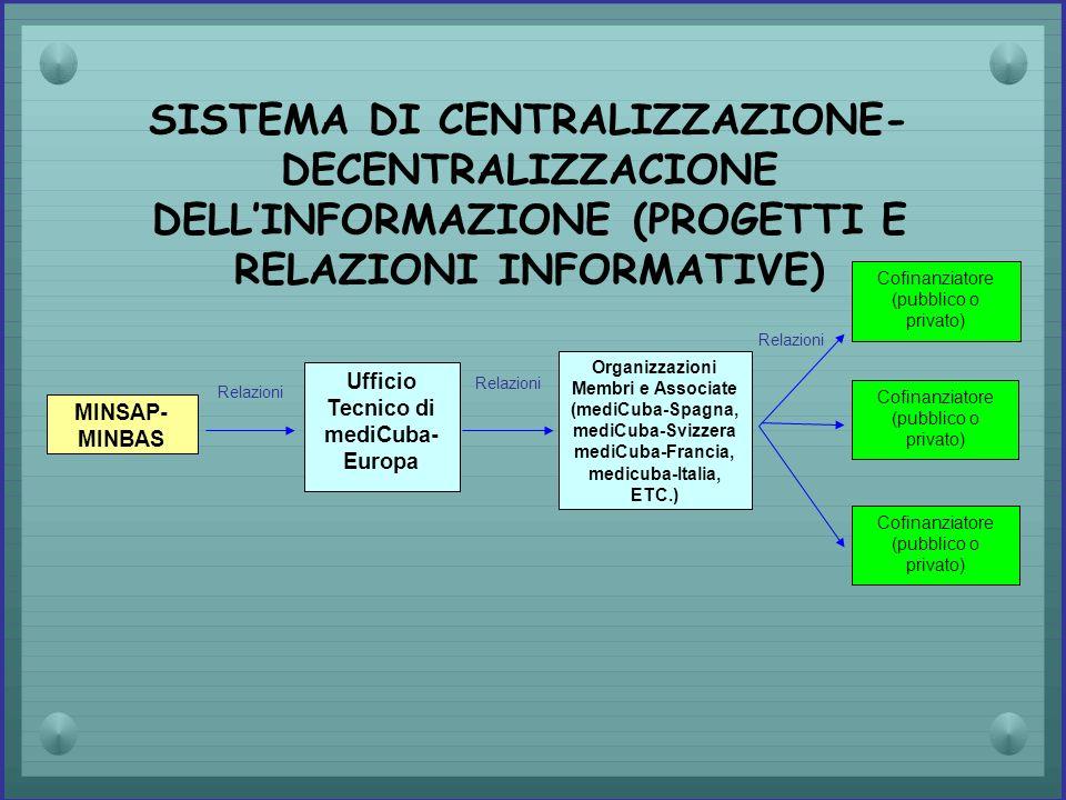 SISTEMA DI CENTRALIZZAZIONE- DECENTRALIZZACIONE DELLINFORMAZIONE (PROGETTI E RELAZIONI INFORMATIVE) MINSAP- MINBAS Organizzazioni Membri e Associate (