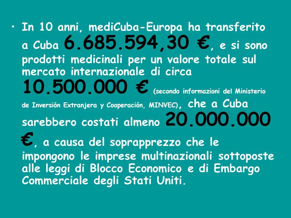 In 10 anni, mediCuba-Europa ha transferito a Cuba 6.685.594,30, e si sono prodotti medicinali per un valore totale sul mercato internazionale di circa