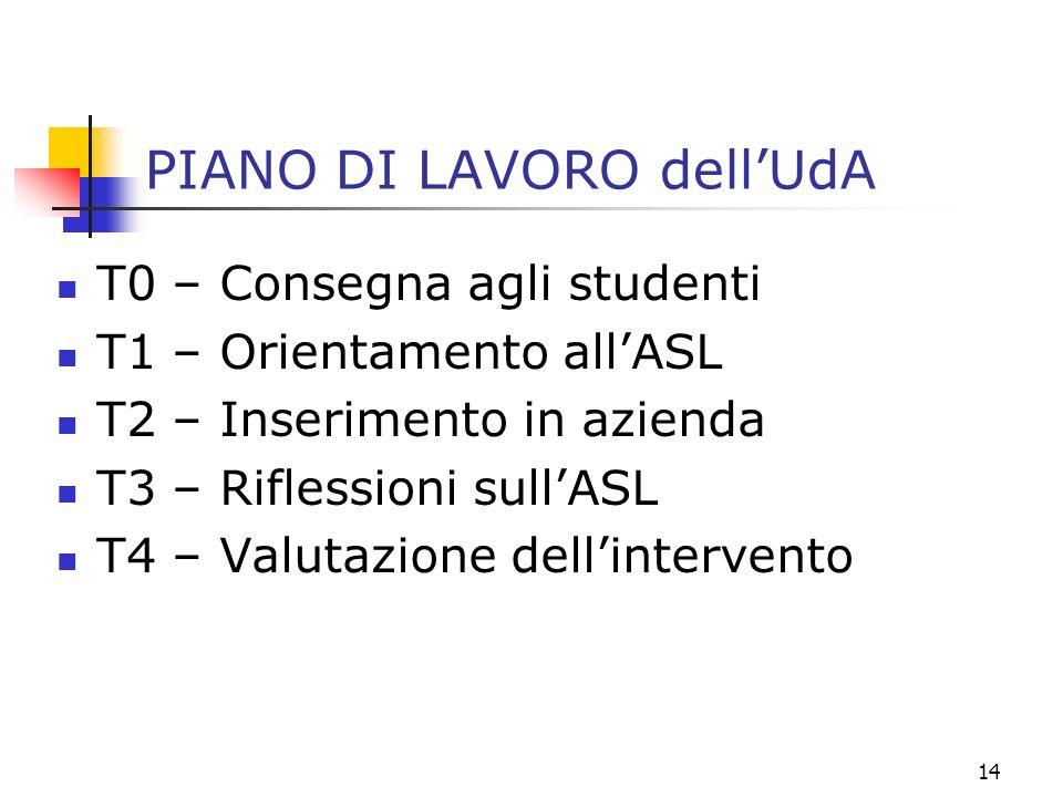 14 PIANO DI LAVORO dellUdA T0 – Consegna agli studenti T1 – Orientamento allASL T2 – Inserimento in azienda T3 – Riflessioni sullASL T4 – Valutazione