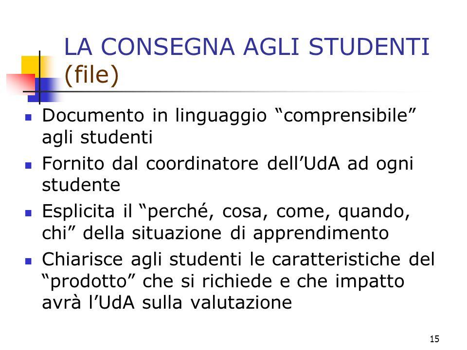 15 LA CONSEGNA AGLI STUDENTI (file) Documento in linguaggio comprensibile agli studenti Fornito dal coordinatore dellUdA ad ogni studente Esplicita il