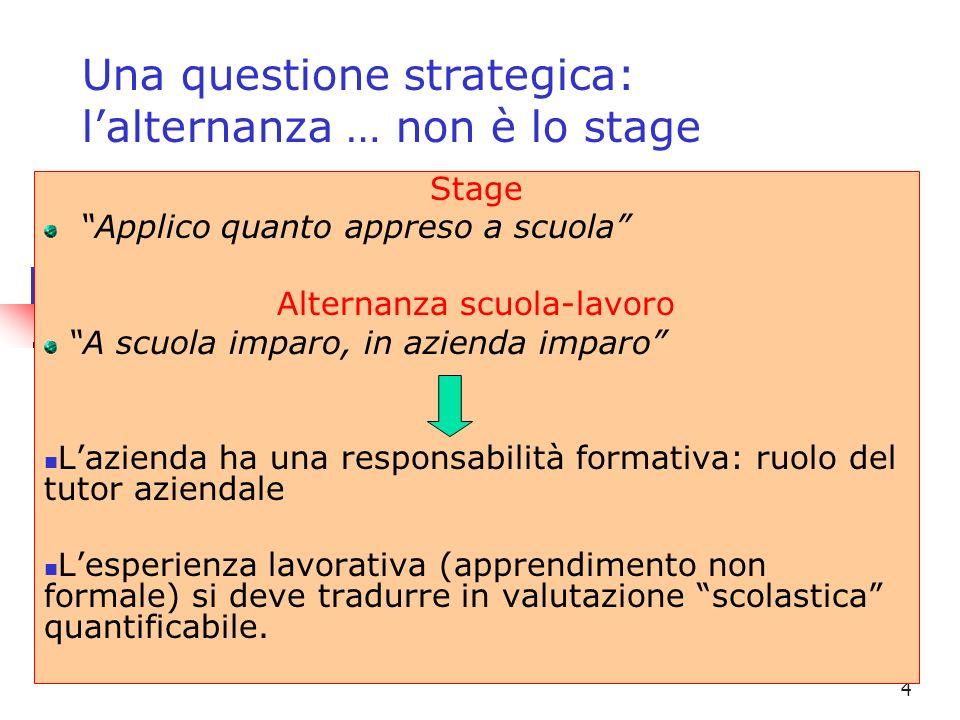4 Una questione strategica: lalternanza … non è lo stage Stage Applico quanto appreso a scuola Alternanza scuola-lavoro A scuola imparo, in azienda im