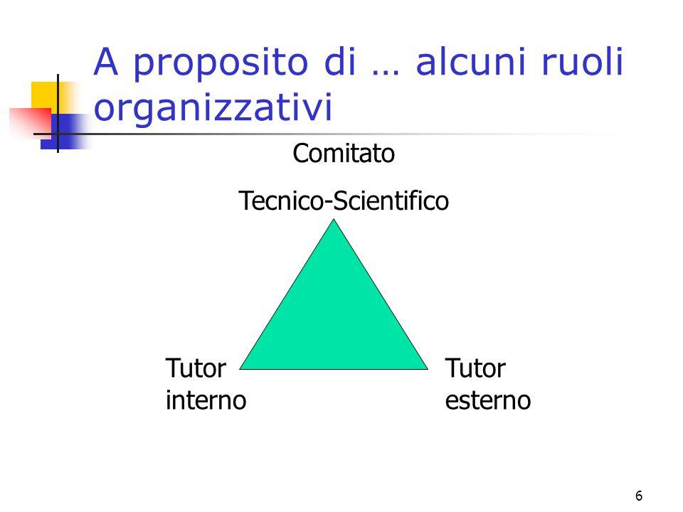 6 A proposito di … alcuni ruoli organizzativi Tutor interno Tutor esterno Comitato Tecnico-Scientifico