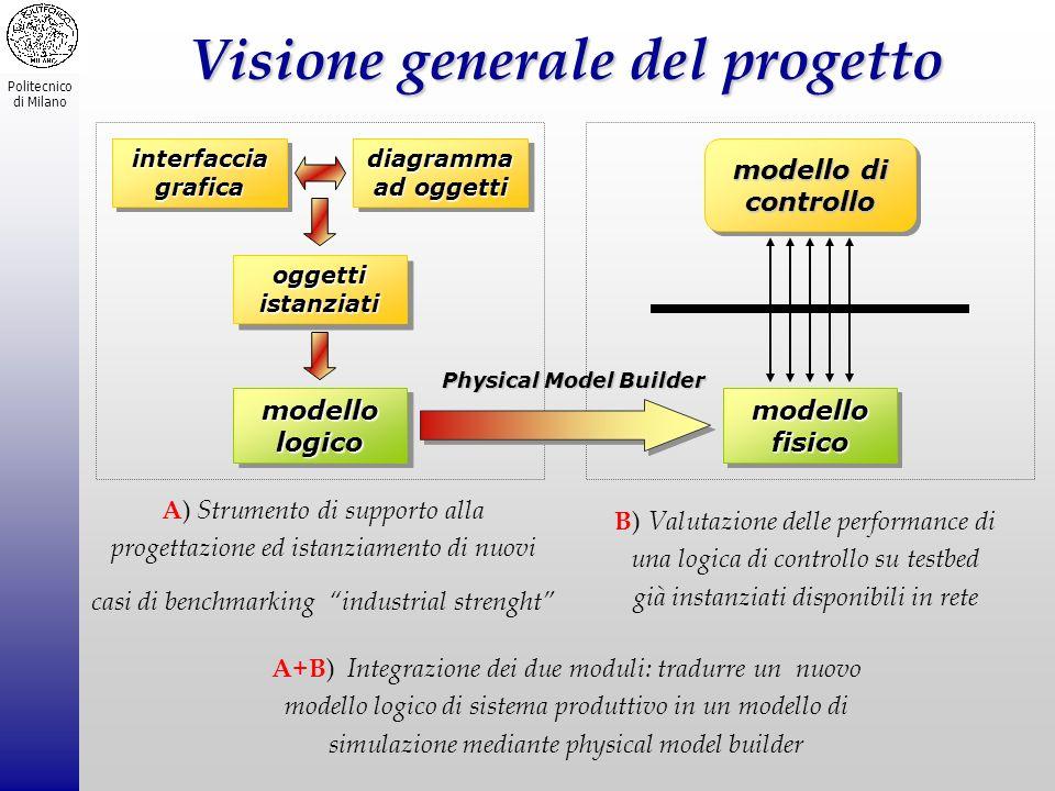 Politecnico di Milano Visione generale del progetto diagramma ad oggetti interfaccia grafica oggettiistanziatioggettiistanziati modellologicomodellolo