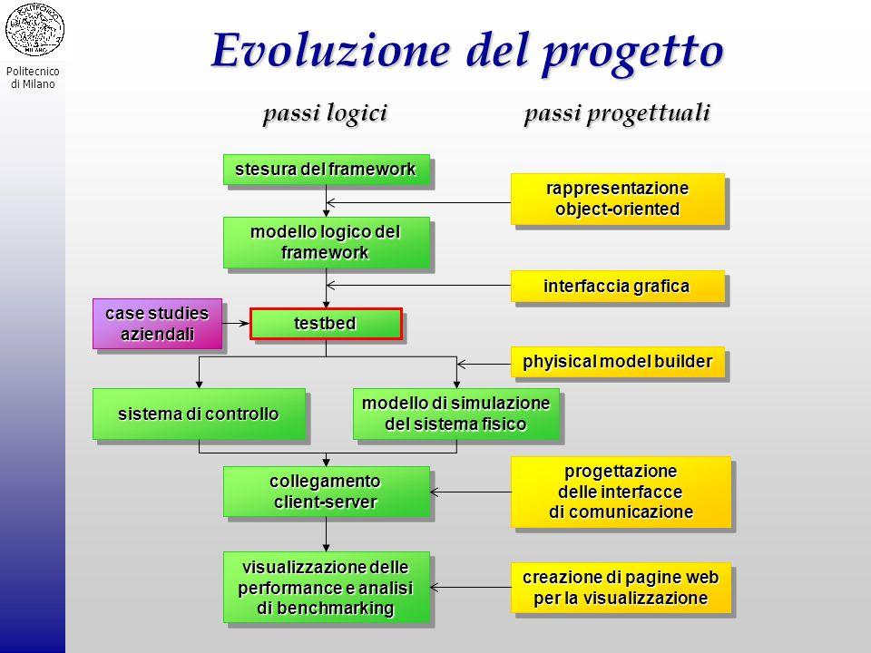 Politecnico di Milano Evoluzione del progetto passi logici passi progettuali collegamento client-server collegamento client-server visualizzazione del