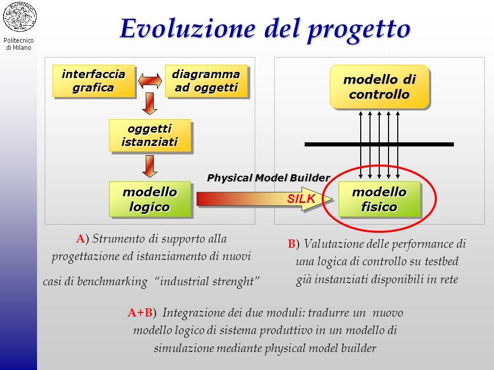 Politecnico di Milano Simulazione e Silk Le caratteristiche salienti di Silk 4a4a4a4ampiezza del vocabolario c he è formato da costrutti Silk e istruzioni Java 4a4a4a4architettura object-oriented del modello di simulazione e del simulatore 4u4u4u4utilizzo dei Java threads (multitasking) per modellare la presenza simultanea di entità nel sistema e per gestire la simulazione 4e4e4e4esecuzione come applet Java: S ilk è indipendente dalla piattaforma ed è utilizzabile con tecnologie web-based 4S4S ilk è lideale in un a aa ambiente di simulazione distribuito 4v4v4v4versione di Java : resta uno standard nel mercato IT Silk è un software sviluppato dalla Threadtec Inc.