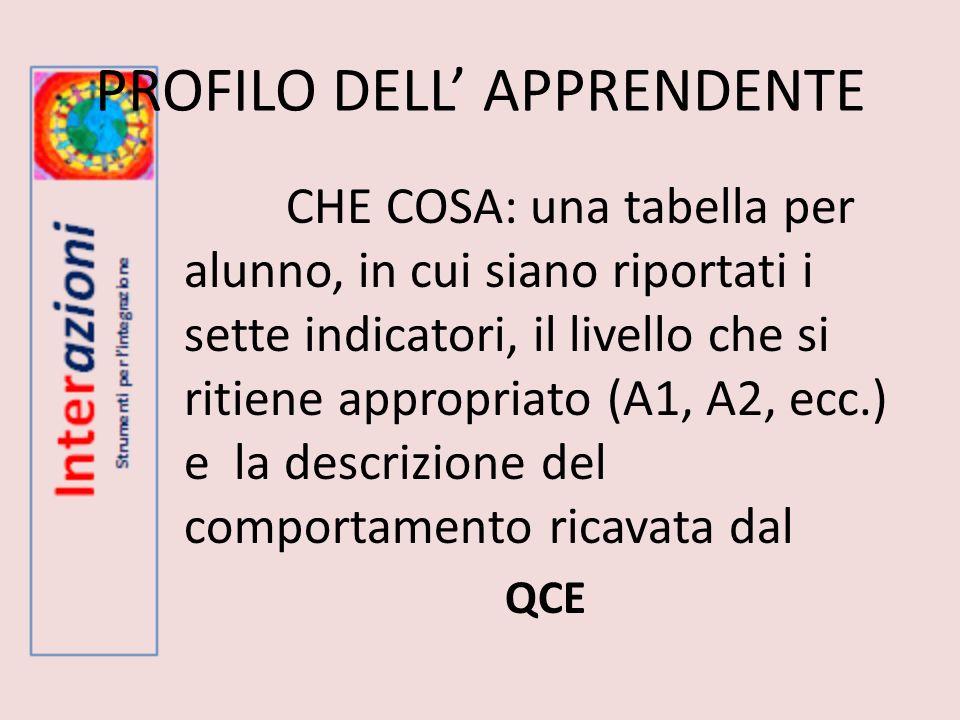 INDICATORE COMPETENZA IN ITALIANO L2 CHI: Gli insegnanti di italiano L2 QUANDO: scuola primaria da 3^ a 5^ scuola secondaria di 1^ e 2^ grado