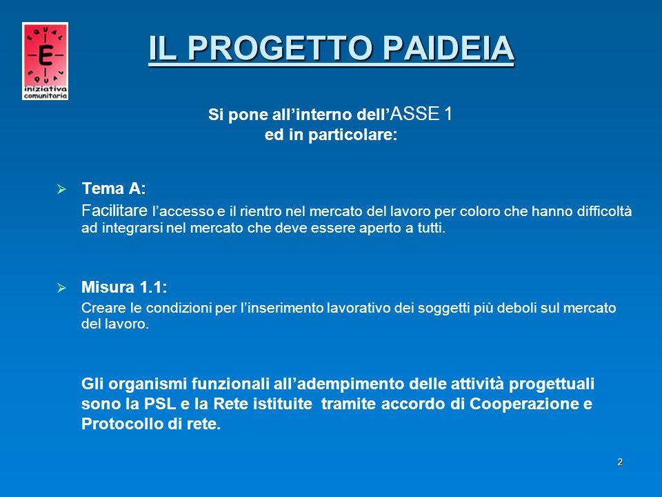 2 IL PROGETTO PAIDEIA IL PROGETTO PAIDEIA Si pone allinterno dell ASSE 1 ed in particolare: Tema A: Facilitare laccesso e il rientro nel mercato del l
