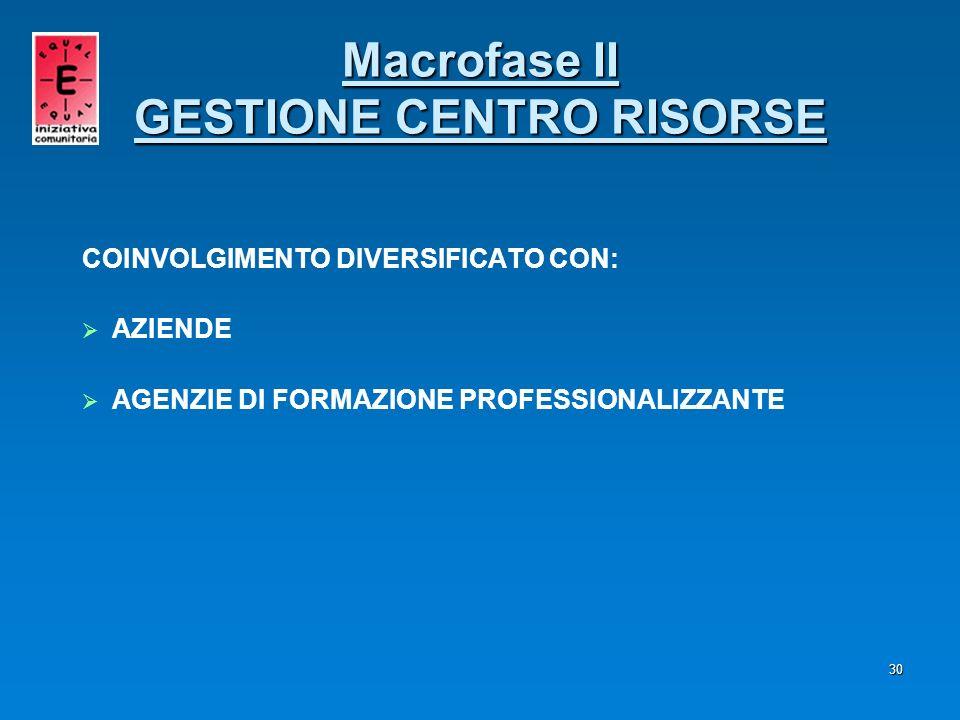 30 COINVOLGIMENTO DIVERSIFICATO CON: AZIENDE AGENZIE DI FORMAZIONE PROFESSIONALIZZANTE Macrofase II GESTIONE CENTRO RISORSE