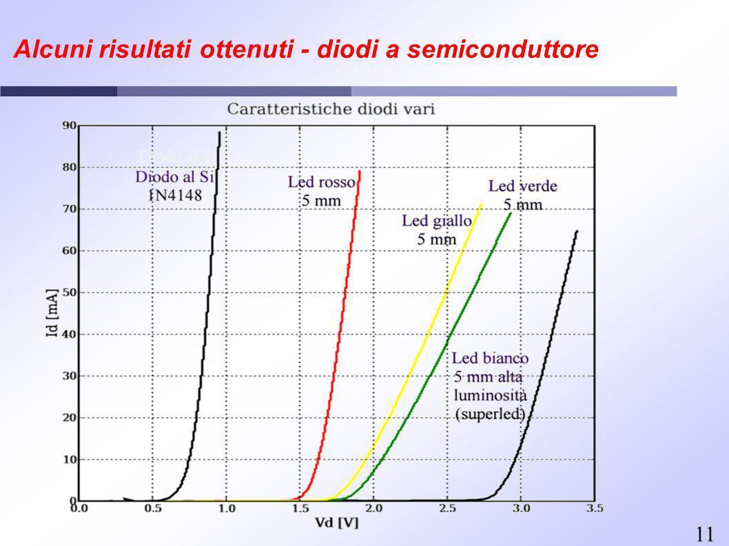 11 Alcuni risultati ottenuti - diodi a semiconduttore