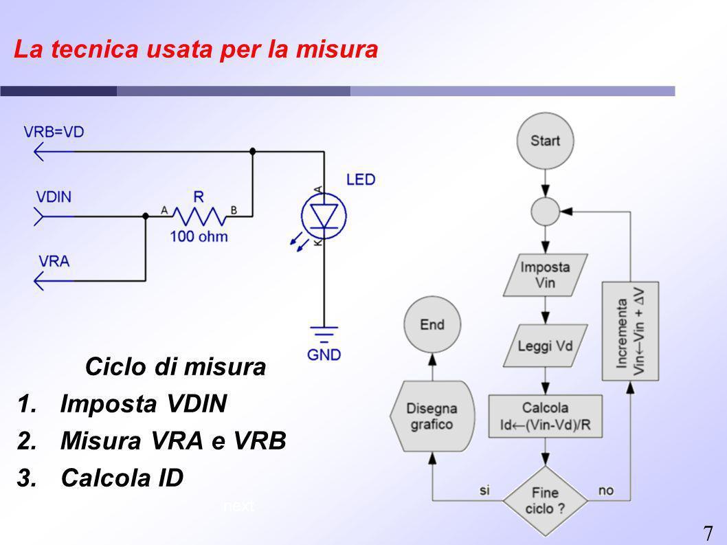 7 La tecnica usata per la misura Ciclo di misura 1.Imposta VDIN 2.Misura VRA e VRB 3.Calcola ID next