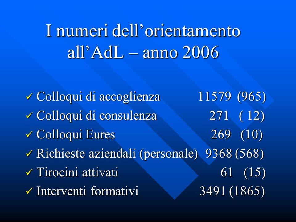 I numeri dellorientamento allAdL – anno 2006 Colloqui di accoglienza 11579 (965) Colloqui di accoglienza 11579 (965) Colloqui di consulenza 271 ( 12) Colloqui di consulenza 271 ( 12) Colloqui Eures 269 (10) Colloqui Eures 269 (10) Richieste aziendali (personale) 9368 (568) Richieste aziendali (personale) 9368 (568) Tirocini attivati 61 (15) Tirocini attivati 61 (15) Interventi formativi 3491 (1865) Interventi formativi 3491 (1865)