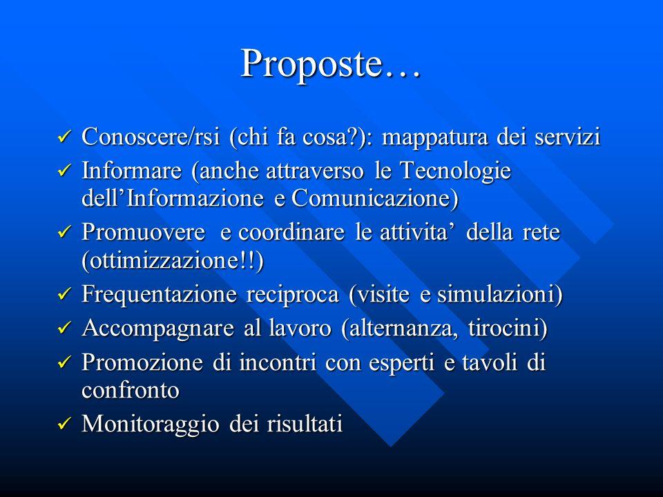 Proposte… Conoscere/rsi (chi fa cosa ): mappatura dei servizi Conoscere/rsi (chi fa cosa ): mappatura dei servizi Informare (anche attraverso le Tecnologie dellInformazione e Comunicazione) Informare (anche attraverso le Tecnologie dellInformazione e Comunicazione) Promuovere e coordinare le attivita della rete (ottimizzazione!!) Promuovere e coordinare le attivita della rete (ottimizzazione!!) Frequentazione reciproca (visite e simulazioni) Frequentazione reciproca (visite e simulazioni) Accompagnare al lavoro (alternanza, tirocini) Accompagnare al lavoro (alternanza, tirocini) Promozione di incontri con esperti e tavoli di confronto Promozione di incontri con esperti e tavoli di confronto Monitoraggio dei risultati Monitoraggio dei risultati