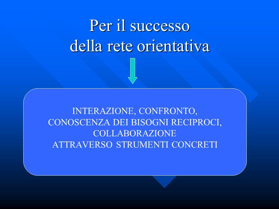 Per il successo della rete orientativa INTERAZIONE, CONFRONTO, CONOSCENZA DEI BISOGNI RECIPROCI, COLLABORAZIONE ATTRAVERSO STRUMENTI CONCRETI