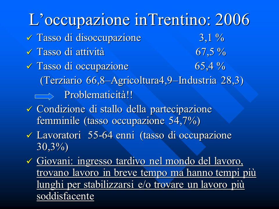 Loccupazione inTrentino: 2006 Loccupazione inTrentino: 2006 Tasso di disoccupazione 3,1 % Tasso di disoccupazione 3,1 % Tasso di attività 67,5 % Tasso di attività 67,5 % Tasso di occupazione 65,4 % Tasso di occupazione 65,4 % (Terziario 66,8–Agricoltura4,9–Industria 28,3) Problematicità!.