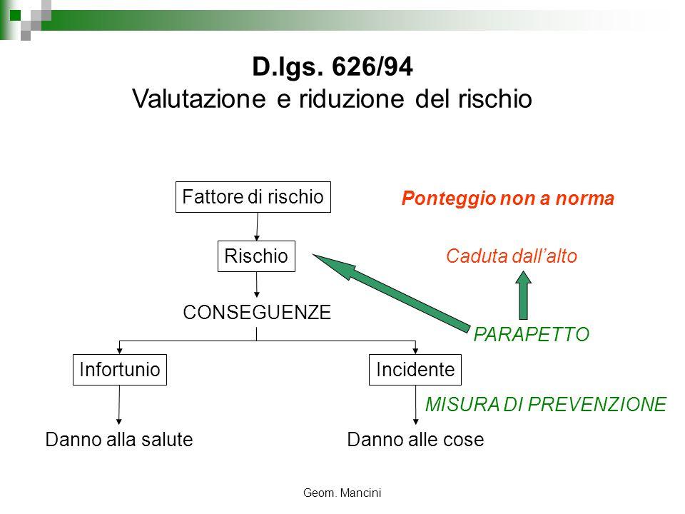 Geom. Mancini D.lgs. 626/94 Valutazione e riduzione del rischio Fattore di rischio Ponteggio non a norma Caduta dallalto Rischio CONSEGUENZE Infortuni