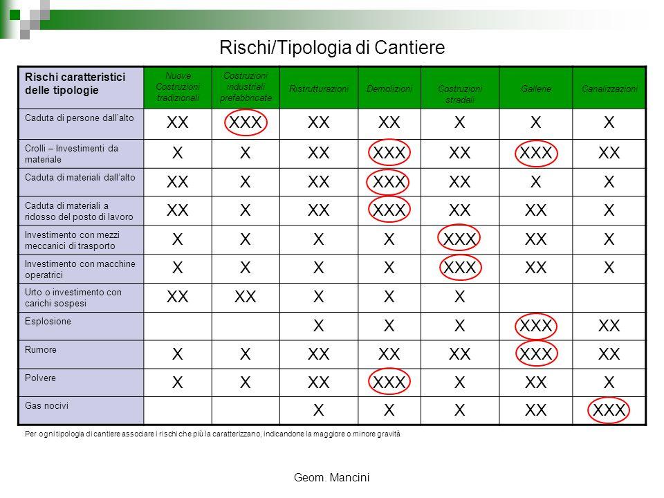 Geom. Mancini Rischi/Tipologia di Cantiere Rischi caratteristici delle tipologie Nuove Costruzioni tradizionali Costruzioni industriali prefabbricate