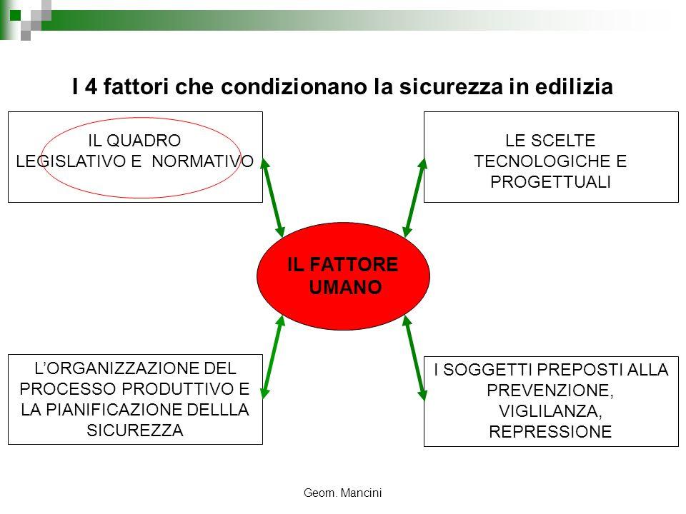 Geom. Mancini I 4 fattori che condizionano la sicurezza in edilizia IL QUADRO LEGISLATIVO E NORMATIVO I SOGGETTI PREPOSTI ALLA PREVENZIONE, VIGLILANZA