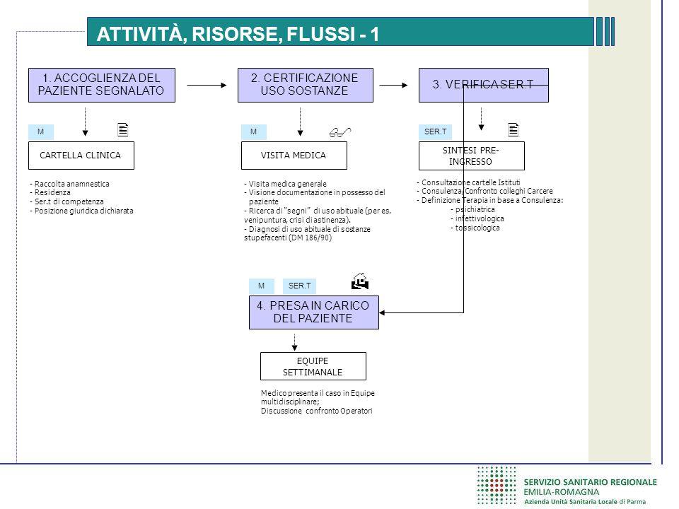 ATTIVITÀ, RISORSE, FLUSSI - 1 1.