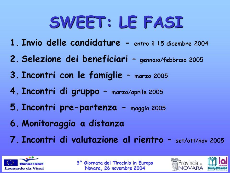SWEET: LE FASI 1.Invio delle candidature - entro il 15 dicembre 2004 2.Selezione dei beneficiari – gennaio/febbraio 2005 3.Incontri con le famiglie – marzo 2005 4.Incontri di gruppo – marzo/aprile 2005 5.Incontri pre-partenza - maggio 2005 6.Monitoraggio a distanza 7.Incontri di valutazione al rientro – set/ott/nov 2005 3° Giornata del Tirocinio in Europa Novara, 26 novembre 2004