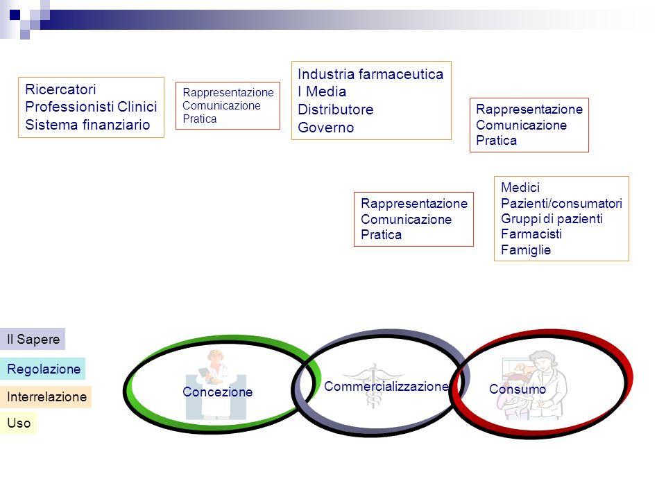 Concezione Commercializzazione Consumo Uso Interrelazione Regolazione Il Sapere Ricercatori Professionisti Clinici Sistema finanziario Rappresentazion