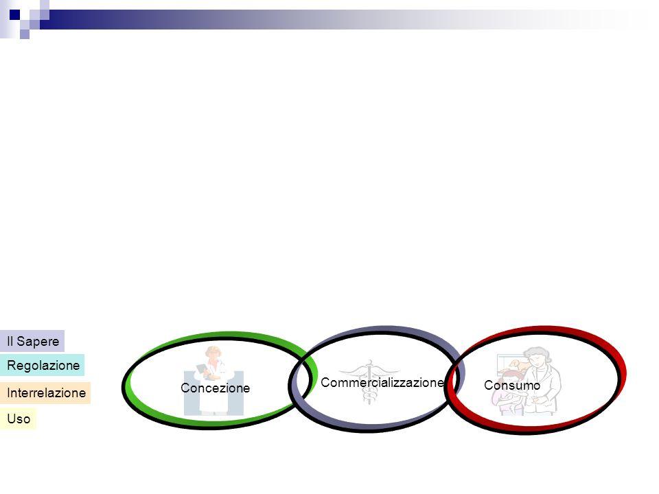 Concezione Commercializzazione Consumo Uso Interrelazione Regolazione Il Sapere
