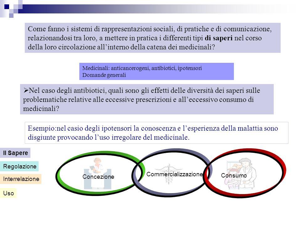Concezione Commercializzazione Consumo Uso Interrelazione Regolazione Il Sapere Medicinali: anticancerogeni, antibiotici, ipotensori Domande generali