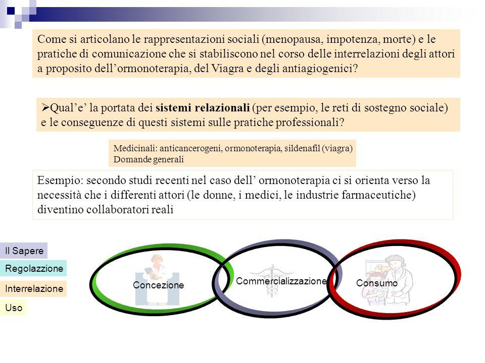 Concezione Commercializzazione Consumo Uso Interrelazione Regolazzione Il Sapere Medicinali: anticancerogeni, ormonoterapia, sildenafil (viagra) Doman