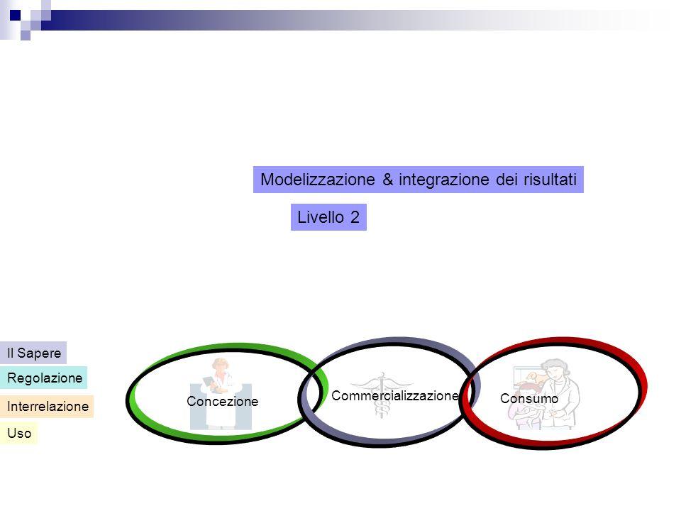 Concezione Commercializzazione Consumo Uso Interrelazione Regolazione Il Sapere Livello 2 Modelizzazione & integrazione dei risultati