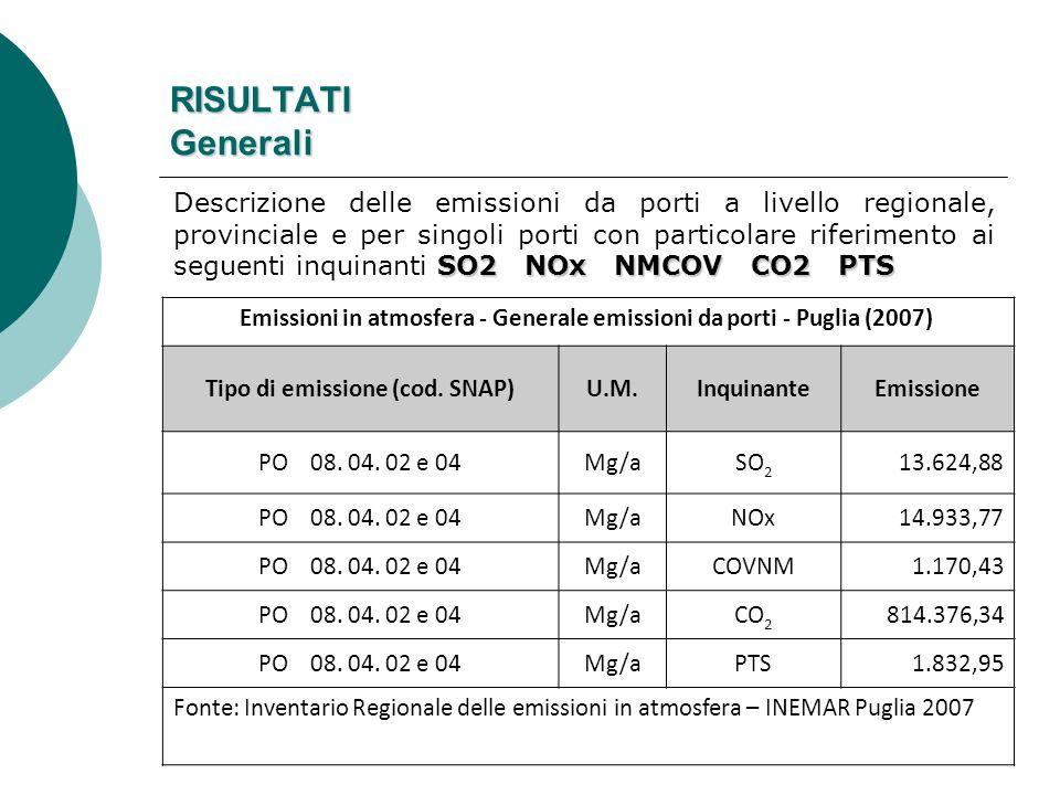 RISULTATI Generali Emissioni in atmosfera - Generale emissioni da porti - Puglia (2007) Tipo di emissione (cod. SNAP)U.M.InquinanteEmissione PO 08. 04
