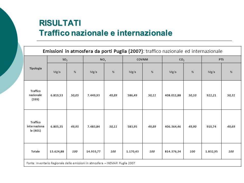 RISULTATI Traffico nazionale e internazionale Emissioni in atmosfera da porti Puglia (2007): traffico nazionale ed internazionale Tipologia SO 2 NO x