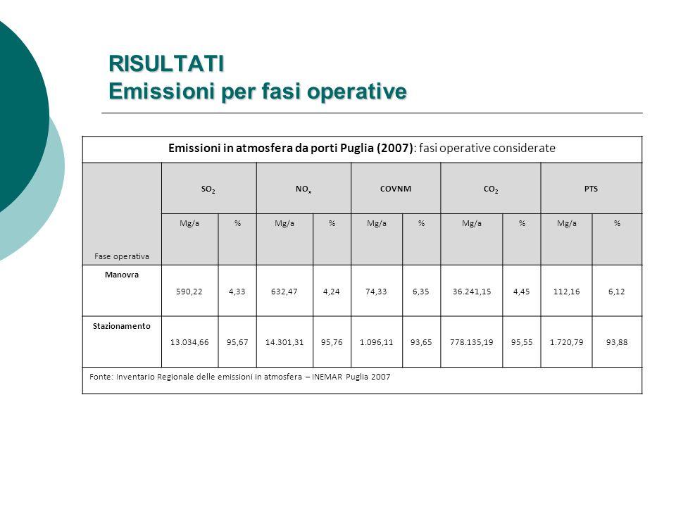 RISULTATI Emissioni per fasi operative Emissioni in atmosfera da porti Puglia (2007): fasi operative considerate Fase operativa SO 2 NO x COVNMCO 2 PTS Mg/a% % % % % Manovra 590,224,33632,474,2474,336,3536.241,154,45112,166,12 Stazionamento 13.034,6695,6714.301,3195,761.096,1193,65778.135,1995,551.720,7993,88 Fonte: Inventario Regionale delle emissioni in atmosfera – INEMAR Puglia 2007