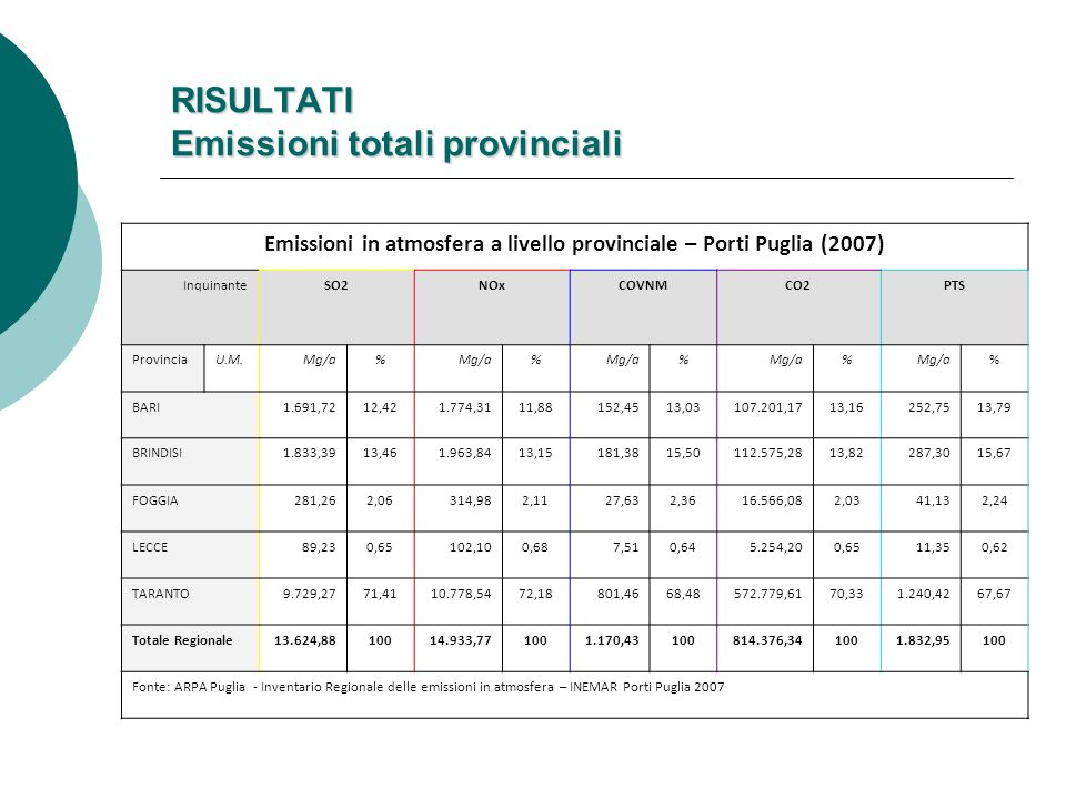 RISULTATI Emissioni totali provinciali Emissioni in atmosfera a livello provinciale – Porti Puglia (2007) InquinanteSO2 NOx COVNM CO2 PTS ProvinciaU.M