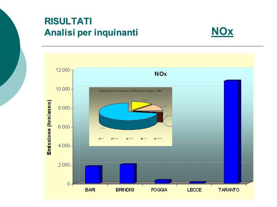 NOx RISULTATI Analisi per inquinanti