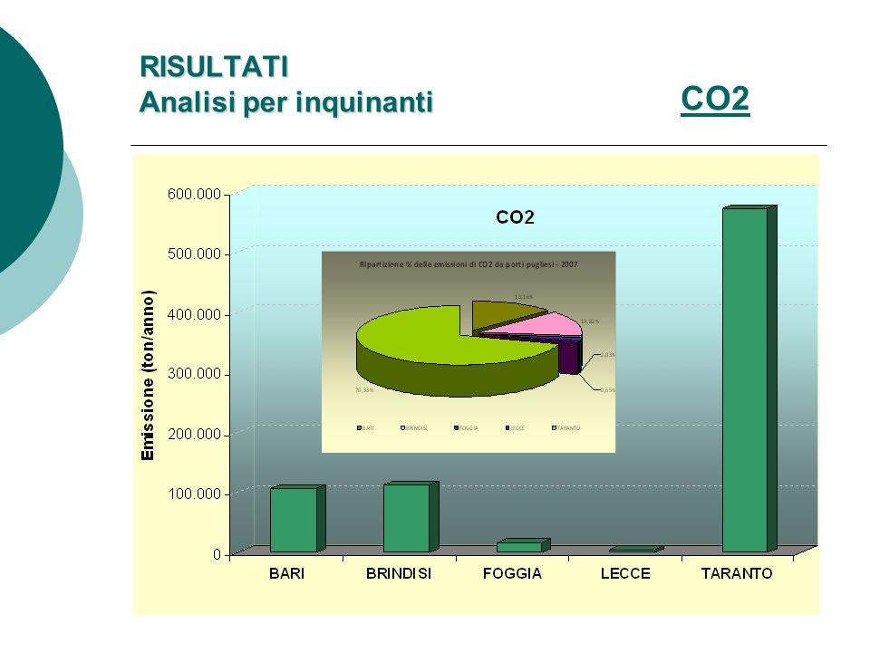 CO2 RISULTATI Analisi per inquinanti